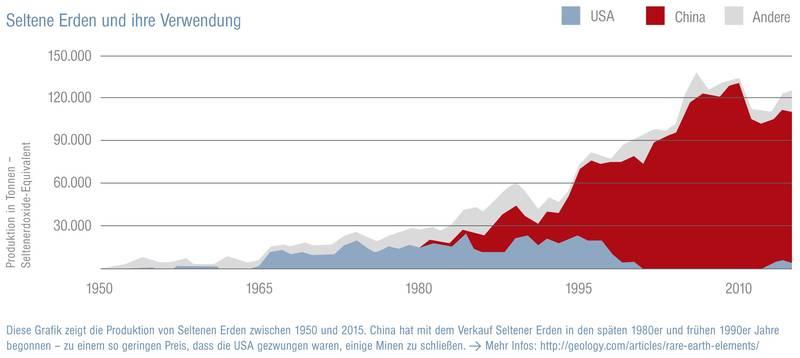 Die Grafik zeigt die Produktion von Seltenen Erden in China, den USA und dem Rest der Welt zwischen 1950 und 2015. Mehr Infos: http://geology.com/articles/rare-earth-elements, Grafik: Ann-Katrin Siedenburg